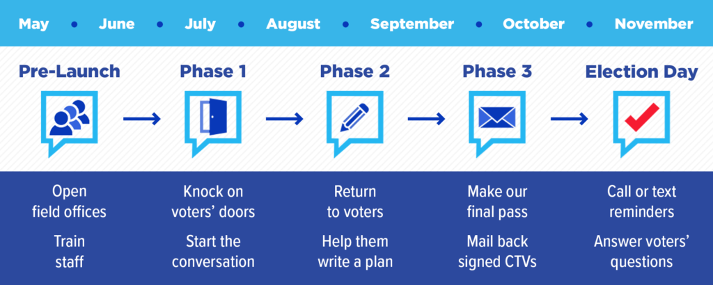 The program timeline for our field programs: Pre-launch training, initial contact in Phase 1, writing a vote plan in phase 2, and following up with a signed CTV in Phase 3.