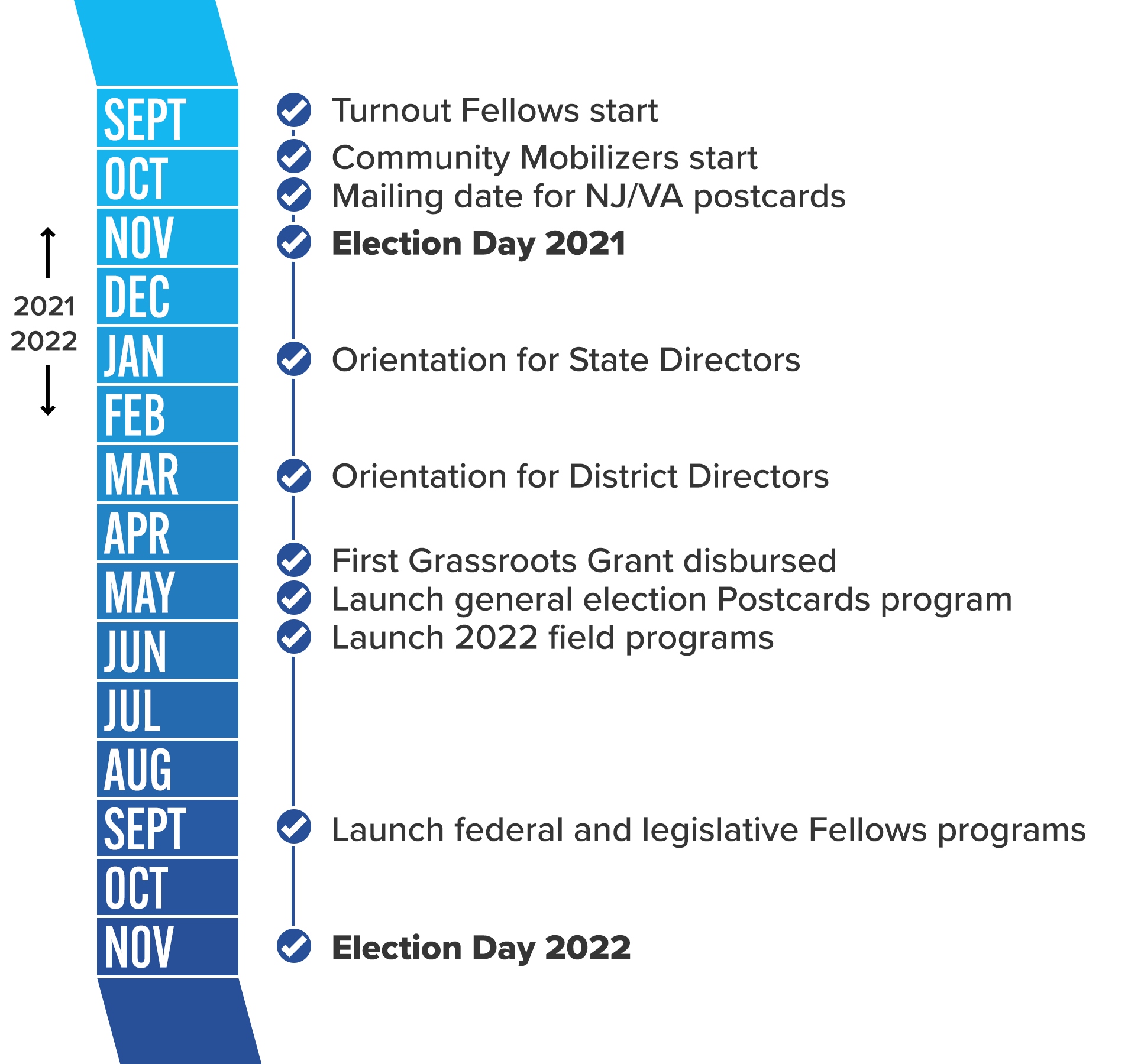 September: Turnout Fellows start. October: Community Mobilizers start, mail NJ/VA postcards. November: Election Day 2021. January 2022: Orientation for State Directors. March 2022: Orientation for District Directors. April/May 2022: First Grassroots Grant disbursed. May 2022: Launch general election Postcards program. May/June 2022: Launch 2022 field programs. September 2022: Launch Federal and legislative Fellows. November 2022: Election Day.